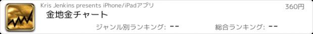 おすすめアプリ 金地金チャート