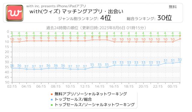 婚活アプリ チャート