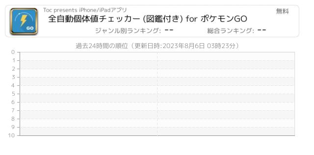Go チェッカー 値 アプリ 個体 ポケモン