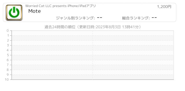 Wake-on-LAN 関連アプリ [ページ5] - iPhone & iPad アプリ