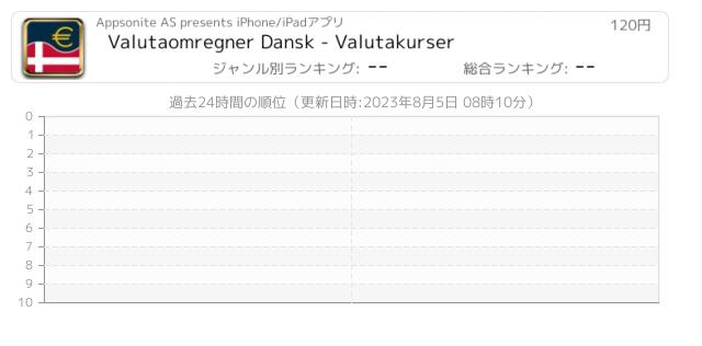valutaomregner dansk valutakurser iphone ipad アプリランキング